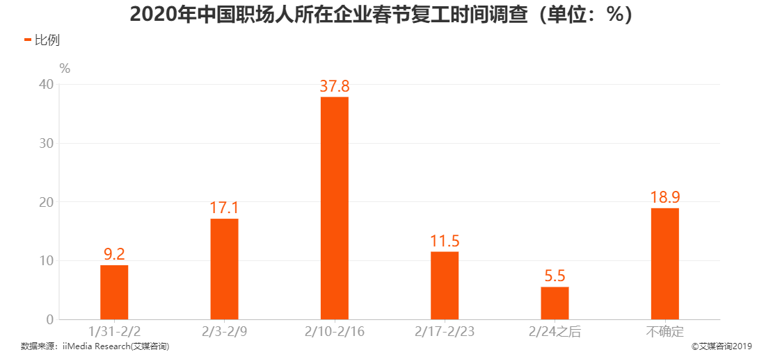 2020年中国职场人所在企业春节复工时间调查