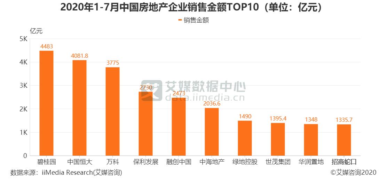 2020年1-7月中国房地产企业销售金额TOP10(单位:亿元)