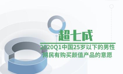 颜值经济数据分析:2020Q1中国25岁以下的男性网民超七成有购买颜值产品的意愿