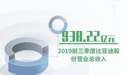 汽车行业数据分析:2019前三季度比亚迪股份营业总收入为938.22亿元