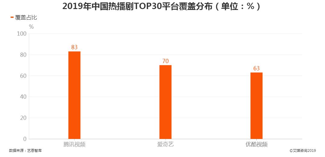 2019年中国热播剧TOP30平台覆盖分布