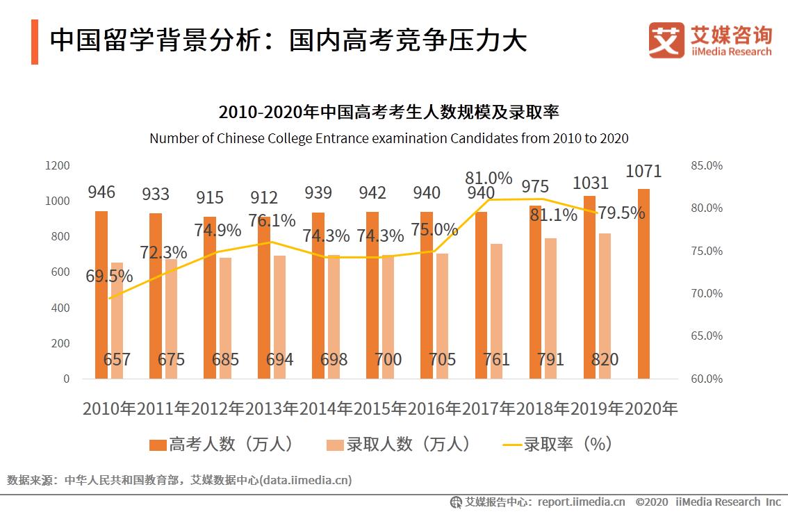 中国留学背景分析:国内高考竞争压力大