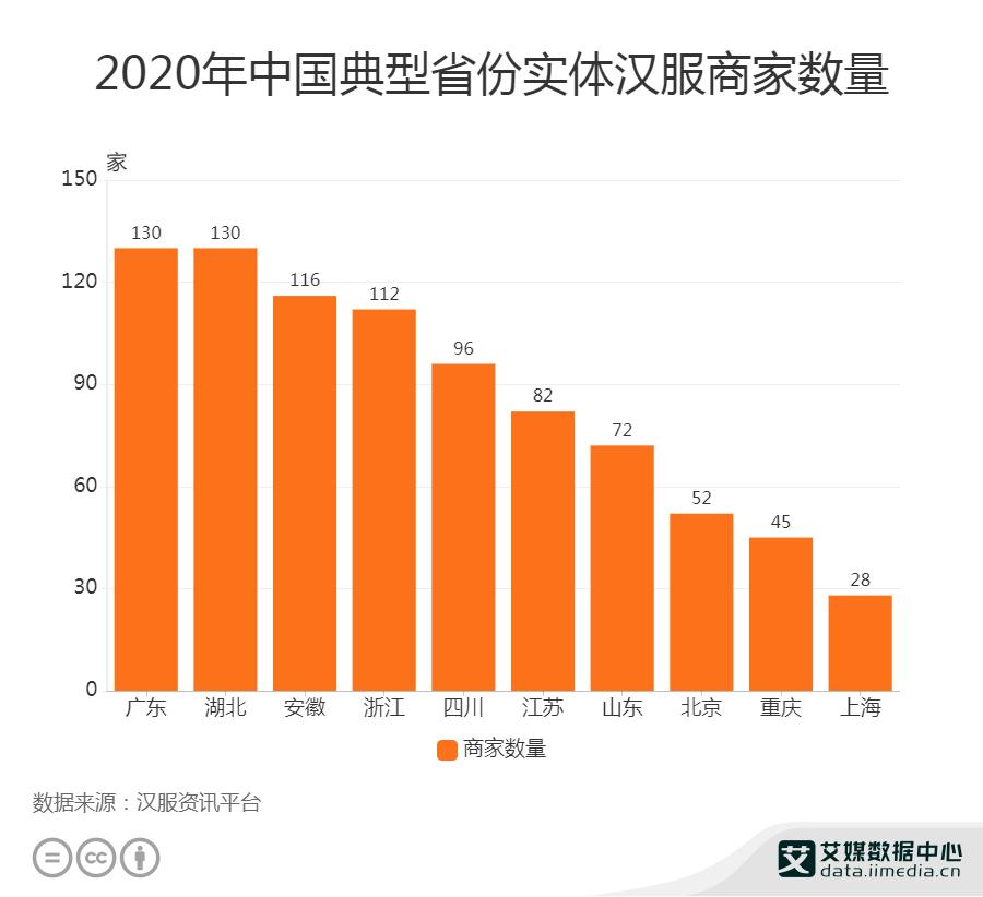 2020年广东实体汉服商家数量为130家