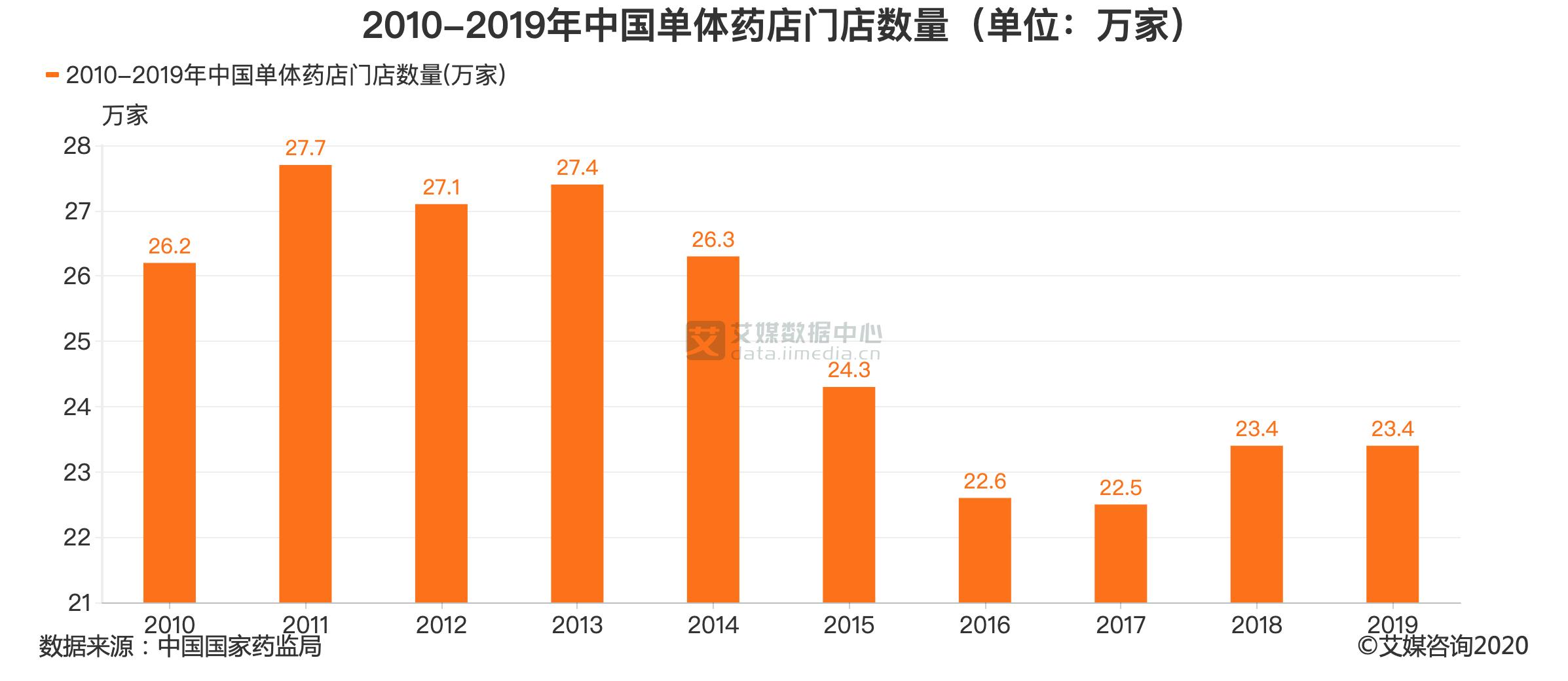 2010-2019年中国单体药店门店数量(单位:万家)