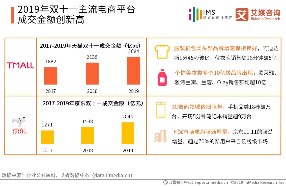 2019年双十一主流电商平台成交金额创新高