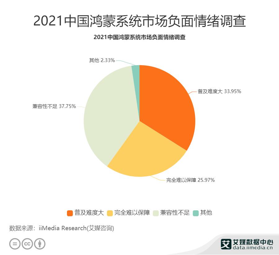 2021年中国鸿蒙系统市场负面情绪调查