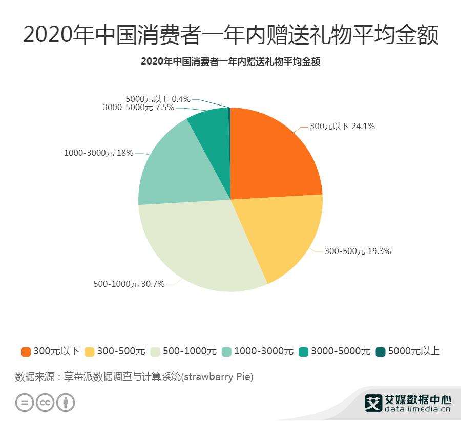 2020年中国消费者一年内赠送礼物平均金额