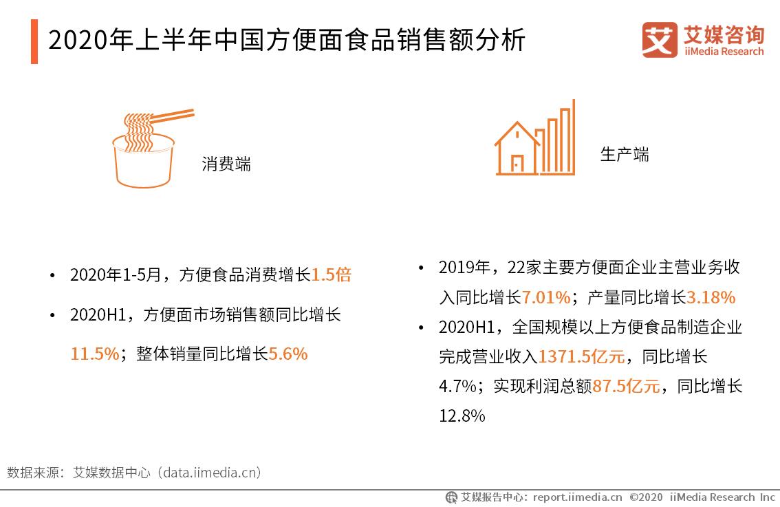 2020年上半年中国方便面食品销售额分析
