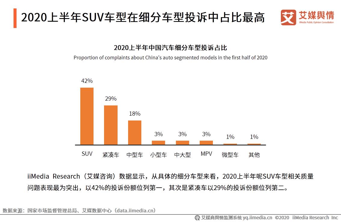 2020上半年SUV车型在细分车型投诉中占比最高