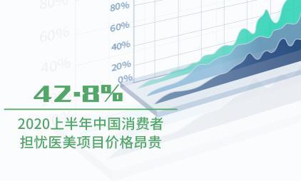 医美行业数据分析:2020上半年中国42.8%消费者担忧医美项目价格昂贵