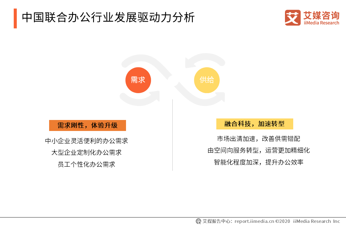 中国联合办公行业发展驱动力分析