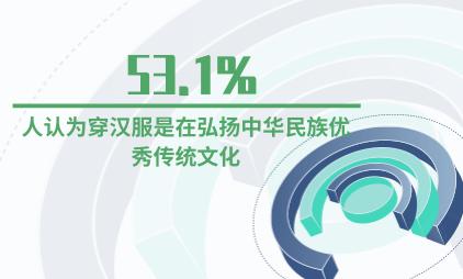 汉服行业数据分析:53.1%的人认为穿汉服是在弘扬中华民族优秀传统文化