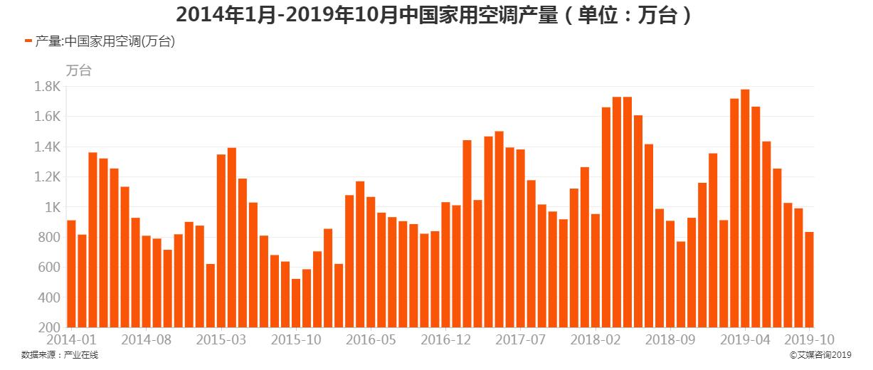 2014年1月-2019年10月中国家用空调产量