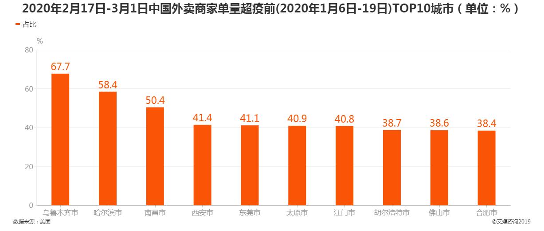 2020年2月17日-3月1日中国外卖商家单量超疫前TOP10城市