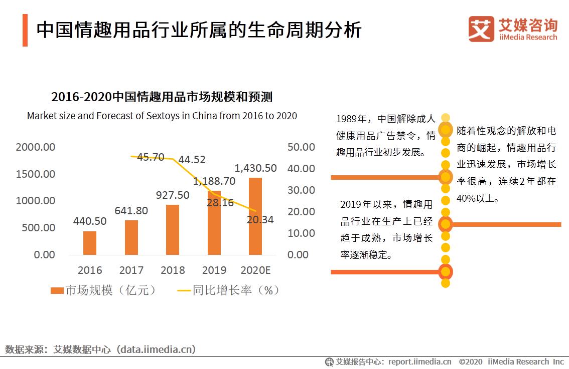 2016-2020中国情趣用品市场规模和预测