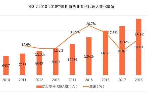 2018年中国专利代理机构数量达2197家,同比增长20.4%