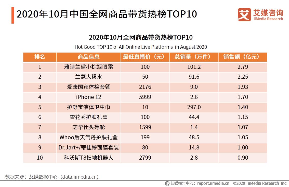 2020年10月中国全网商品带货热榜TOP10