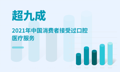 口腔医疗行业数据分析:2021年中国超九成消费者接受过口腔医疗服务