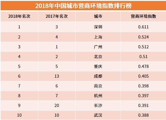 行业情报|2018年中国城市营商环境指数排行榜:深圳、上海、广州、北京位居前四
