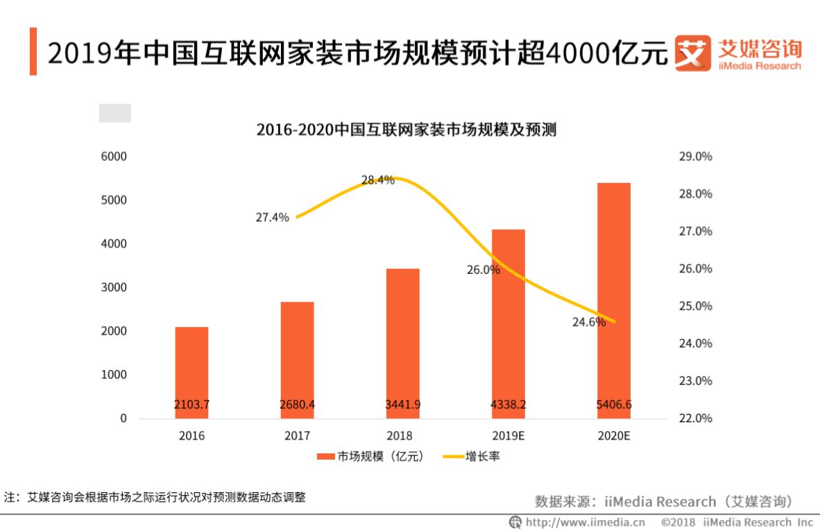 2019年中国互联网家装市场规模将达4000亿元