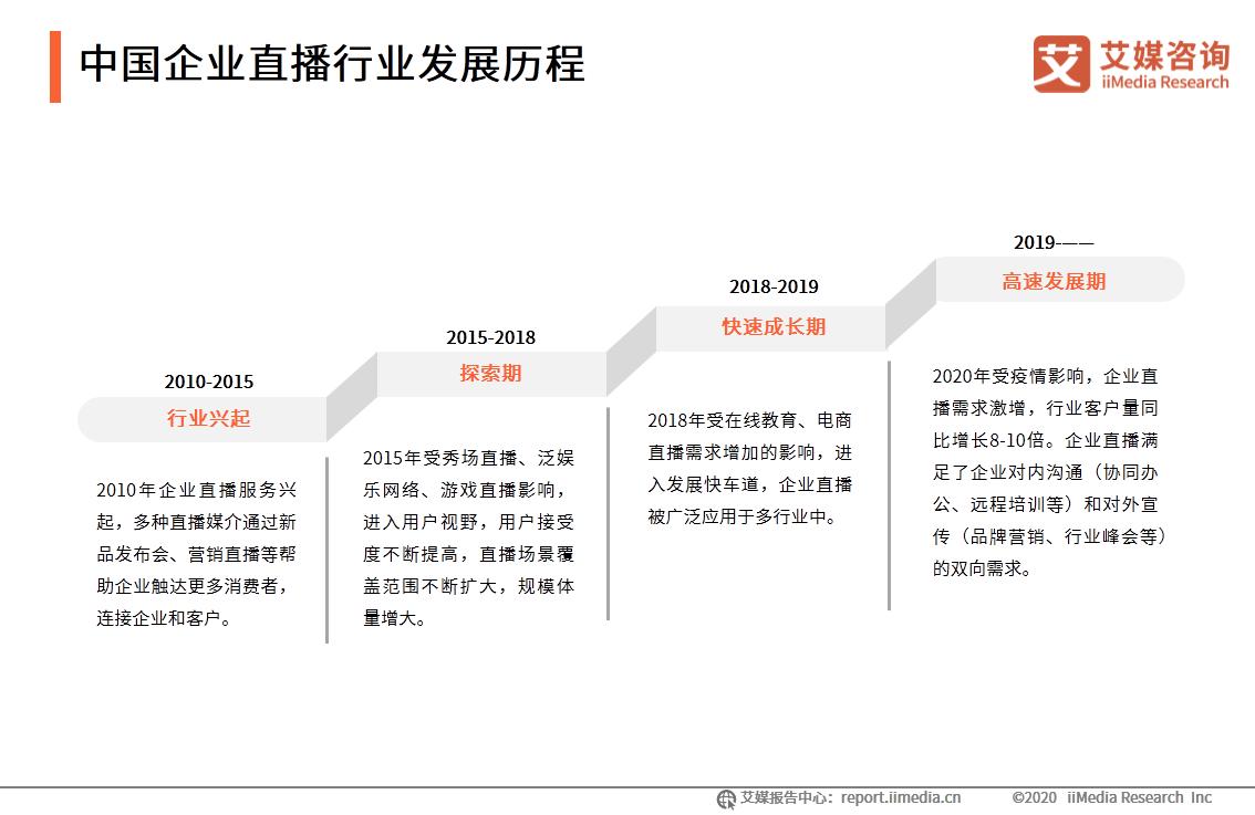 中国企业直播行业发展历程