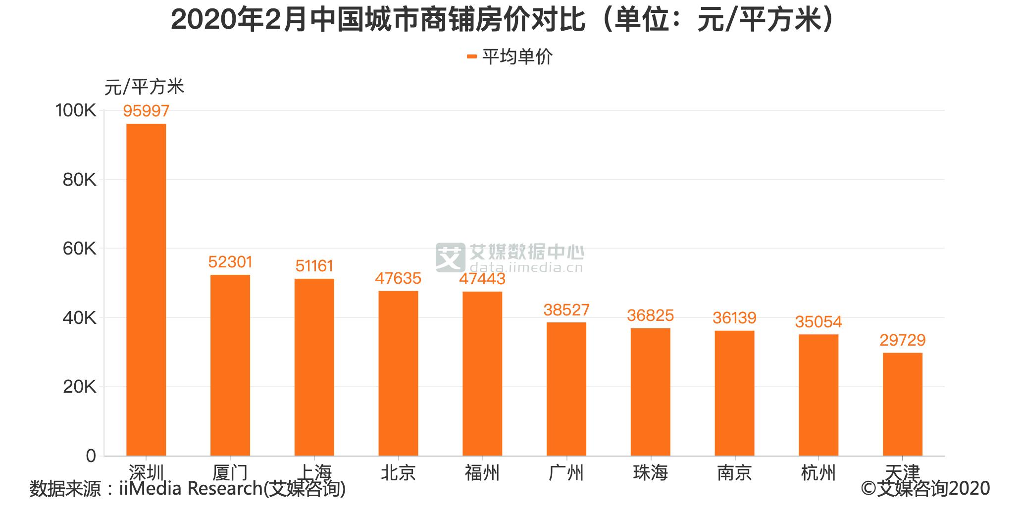 2020年2月中国城市商铺房价对比(单位:元/平方米)