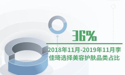 直播行业数据分析:2018年11月-2019年11月李佳琦选择美容护肤品类占比为36%