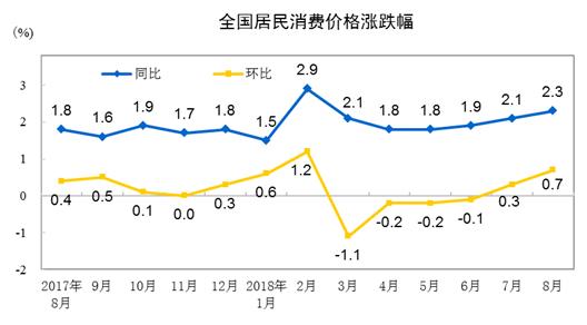 行业情报|8月份居民消费价格同比上涨2.3%,医疗保健、交通和通信价格领涨