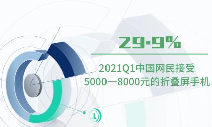 柔性屏行业数据分析:2021Q1中国29.9%网民接受5000-8000元的折叠屏手机