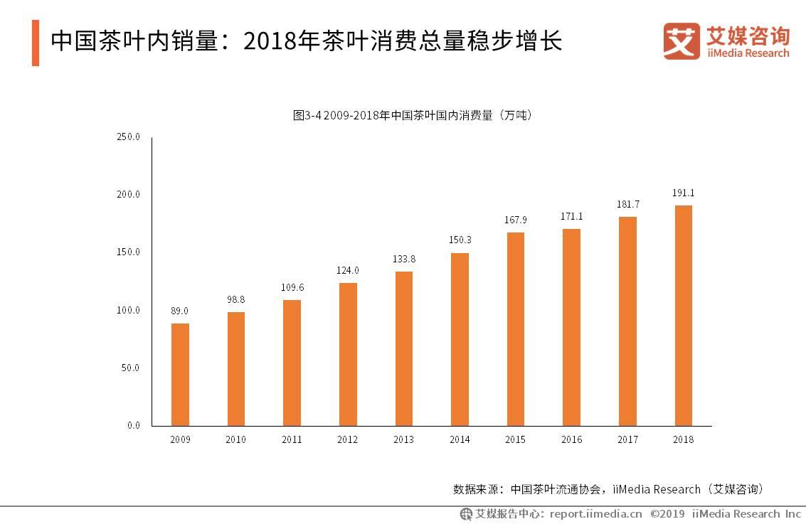 中国茶行业数据分析:2018年茶叶消费总量达到181.7万吨