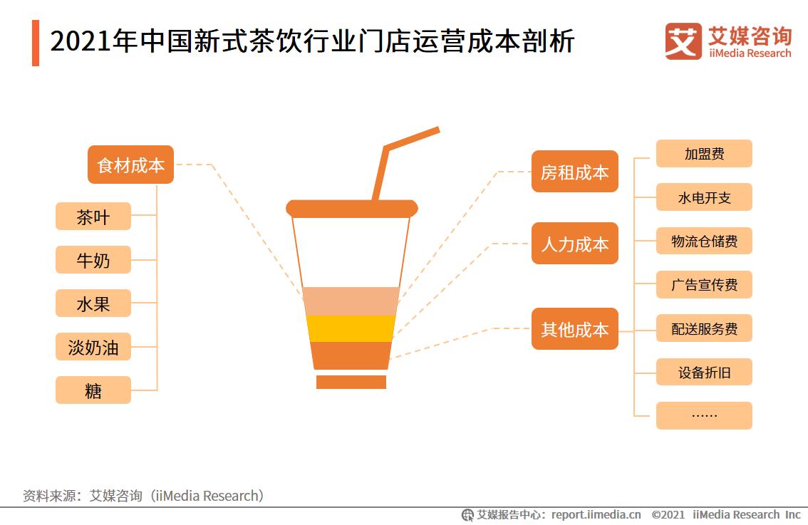 2021年中国新式茶饮行业门店运营成本剖析