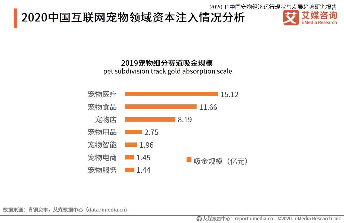 2020中国互联网宠物领域资本注入情况分析