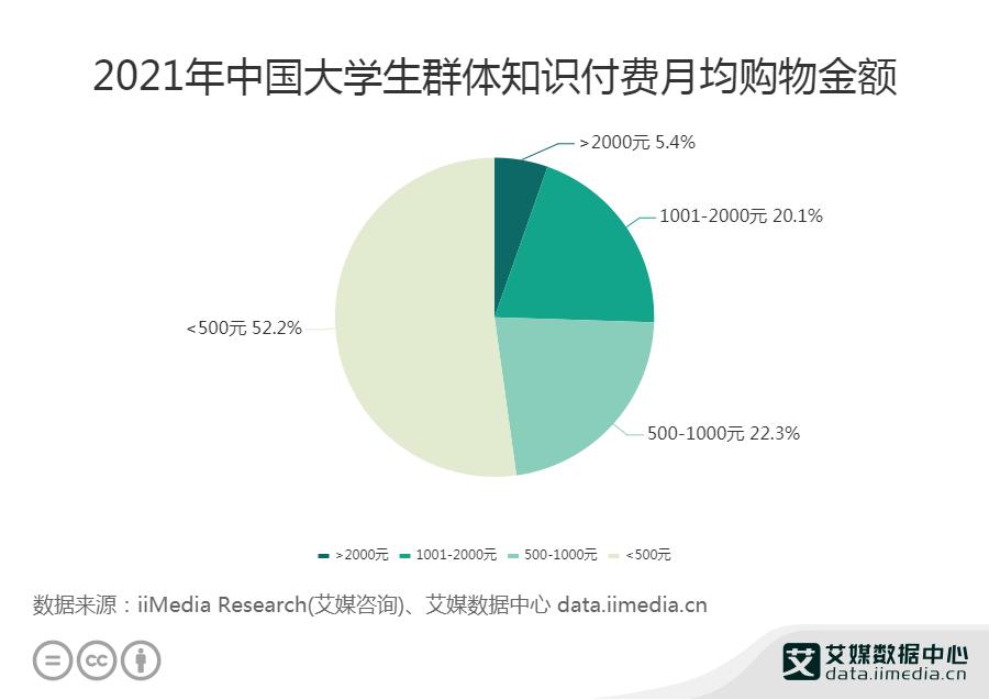 2021年中国大学生群体知识付费月均购物金额