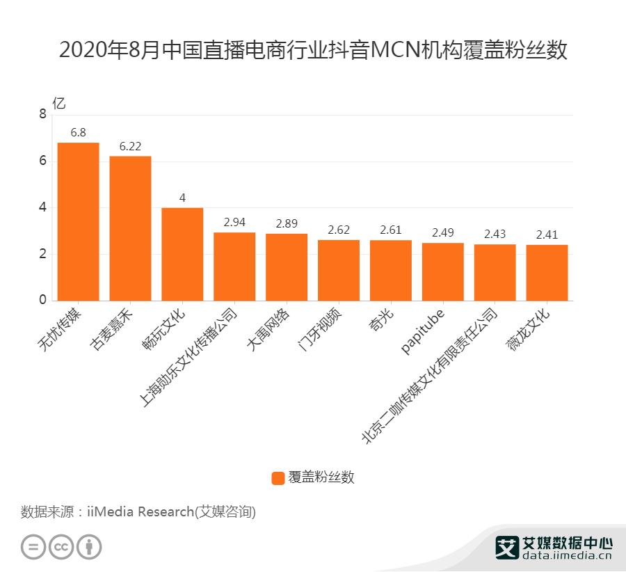 2020年8月中国直播电商行业抖音机构MCN覆盖粉丝数