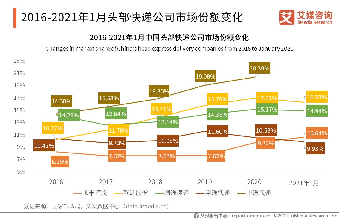 2016-2021年1月头部快递公司市场份额变化