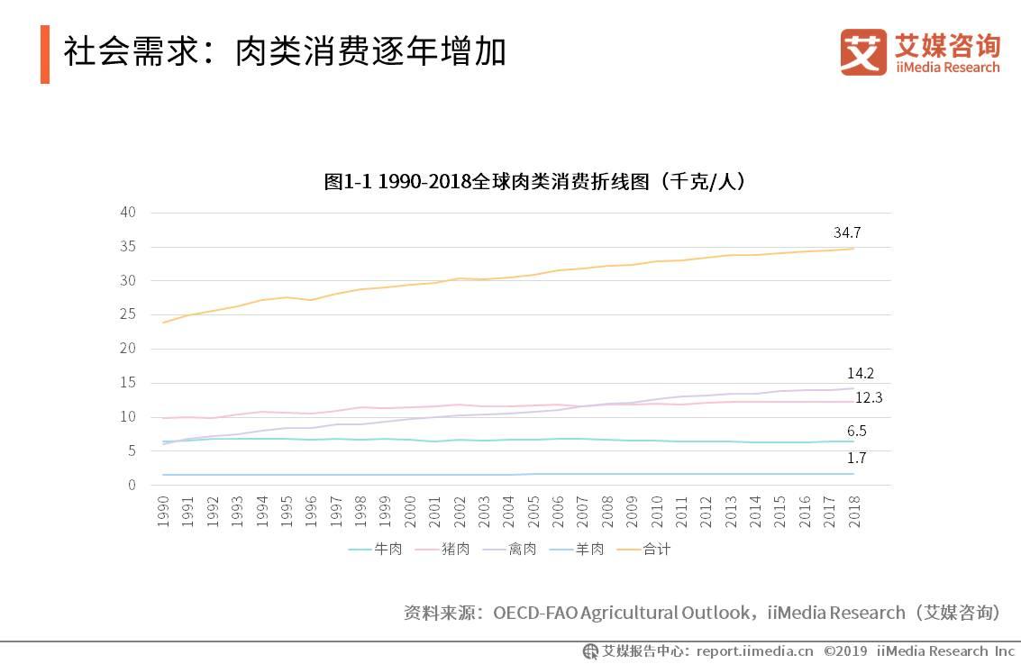 社会需求:肉类消费逐年增加