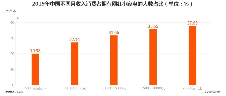 2019年中国不同月收入消费者拥有网红小家电的人数占比