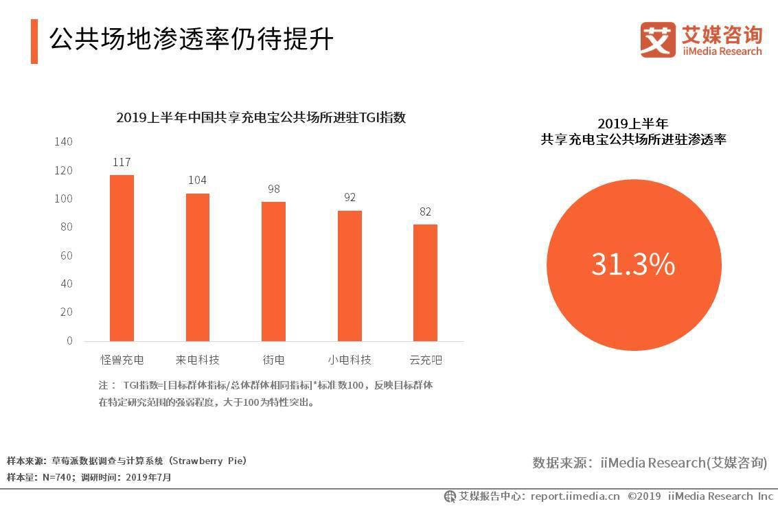 2019上半年中国共享充电宝公共场所进驻渗透率为31.3%