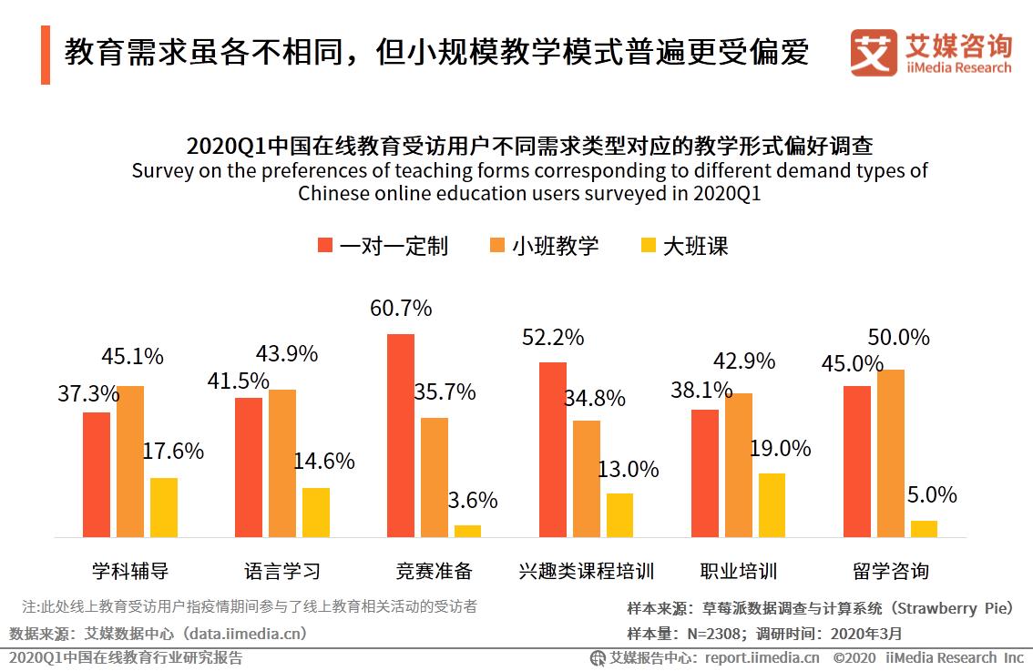 2020Q1中国在线教育受访用户不通需求类型对应的教学形式偏好调查
