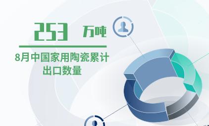 家用陶瓷行业数据分析:2019年8月中国家用陶瓷累计出口数量达253万吨