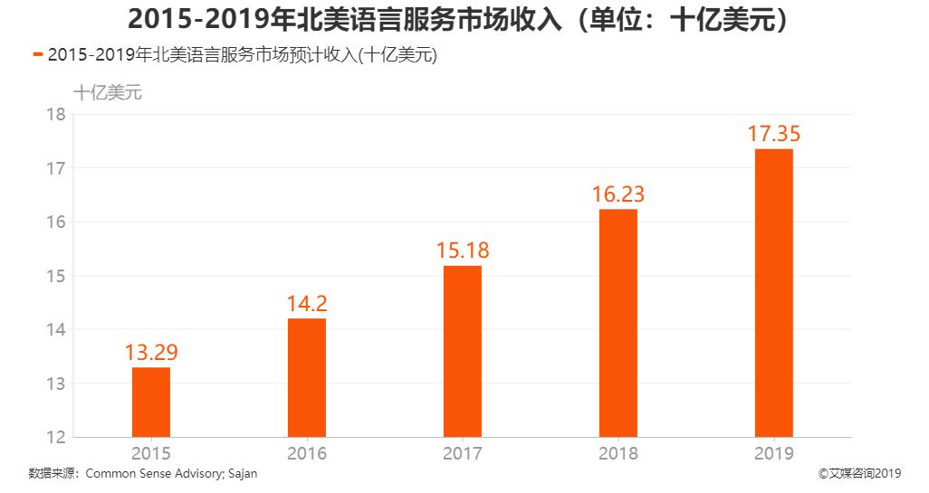 2015-2019年北美语言服务市场收入