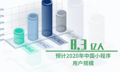 小程序行业数据分析:预计2020年中国小程序用户规模将达8.3亿人