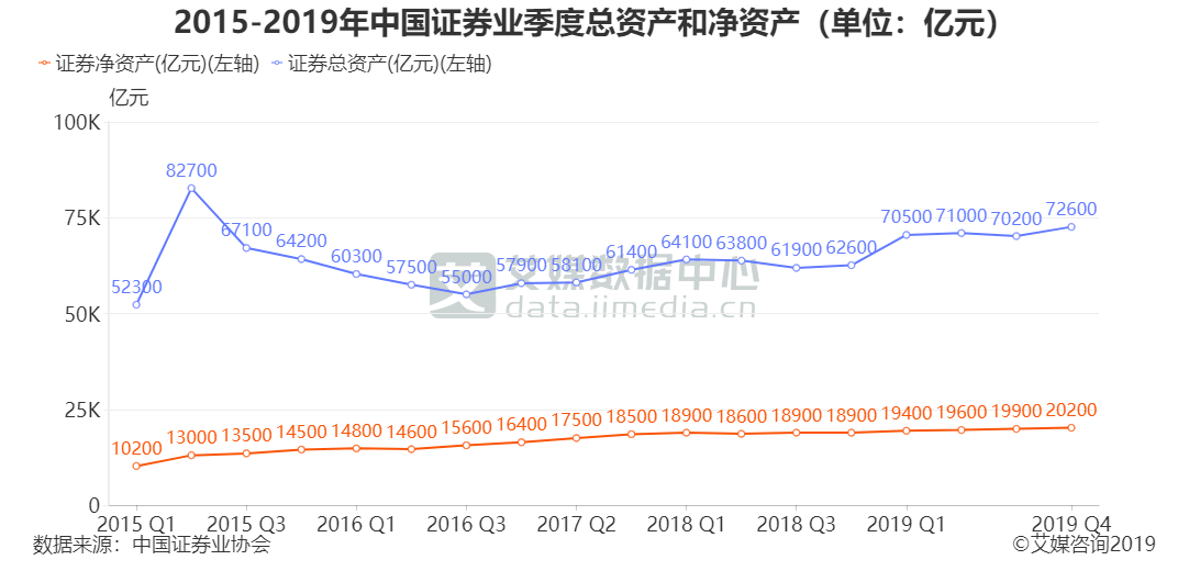 2015-2019年中国证券业季度总资产和净资产(单位:亿元)
