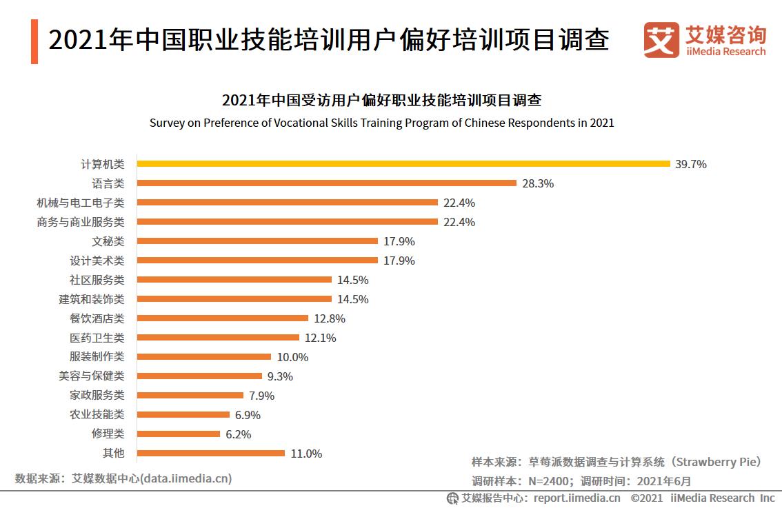 2021年中国职业技能培训用户偏好培训项目调查