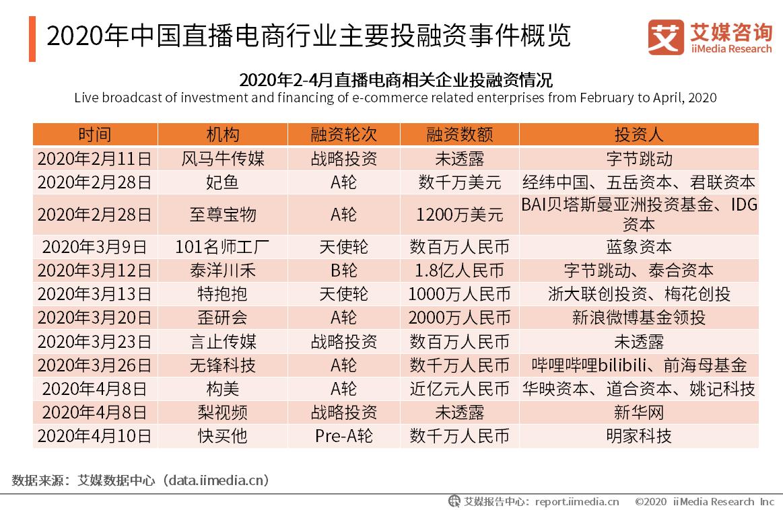 2020年中国直播电商行业主要投融资事件概览