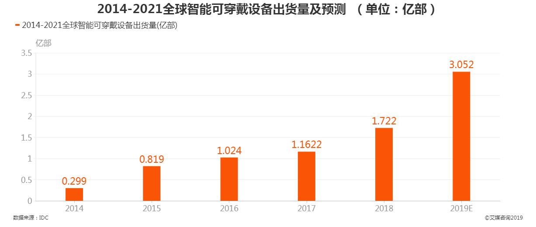 2014-2021全球智能可穿戴设备出货量及预测