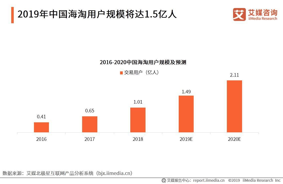 2019年中国海淘用户规模将达1.5亿人