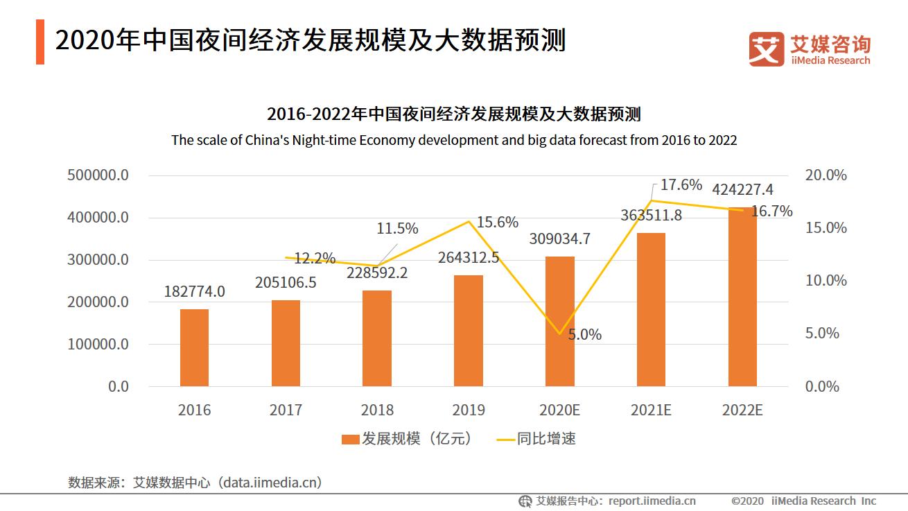 2020年中国夜间经济发展规模及大数据预测