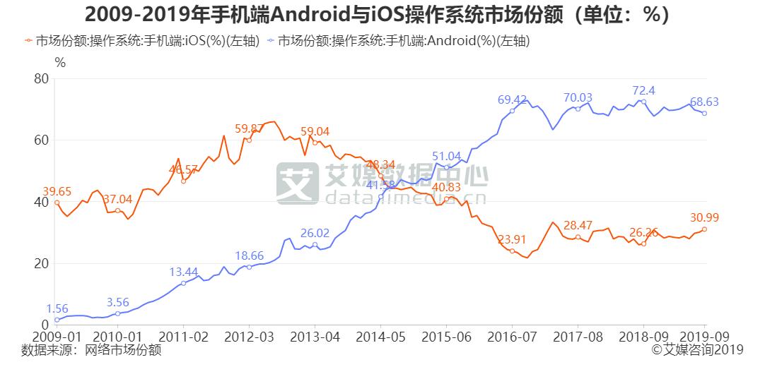 2009-2019年手机端Android与iOS操作系统市场份额(单位:%)