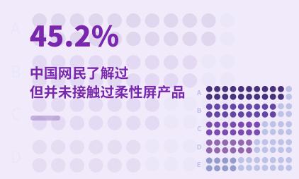 柔性屏行业数据分析:2021Q1中国45.2%网民了解过但并未接触过柔性屏产品